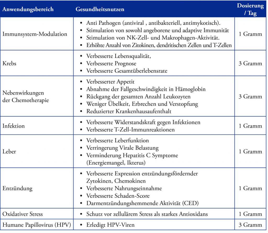 AHCC table