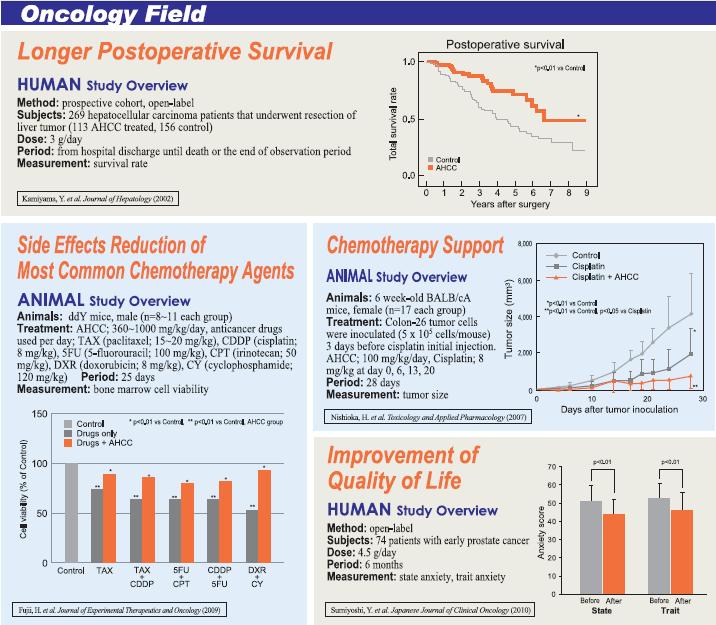 AHCC und Krebstherapie