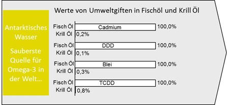 Werte von Umweltgiften in Fischöl und Krillöl