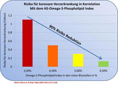 90% Risiko Reduktion