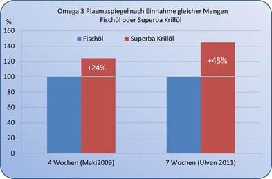 Vergleich Omega 3 Plasmaspiegel